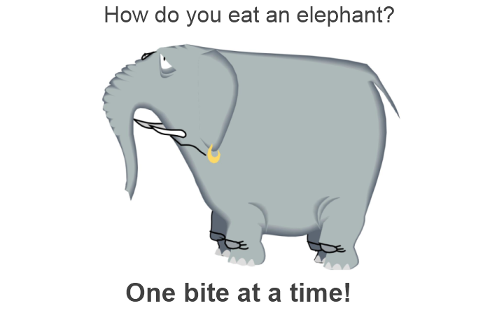 http://www.comindwork.com/weekly/2013-11-11/productivity/eating-an-elephant-one-bite-at-a-time